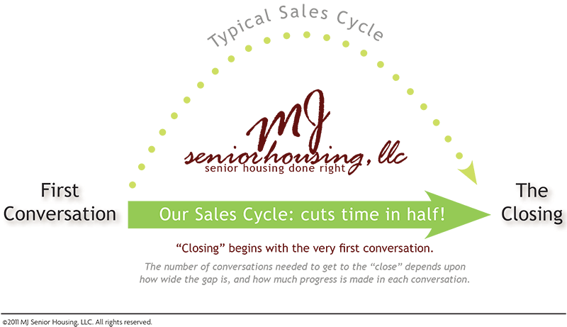 graphic-1_selling-cycle